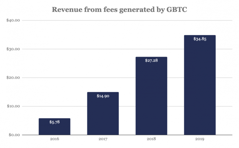 В распоряжении Grayscale находится почти 2% от текущего объема предложения биткоина