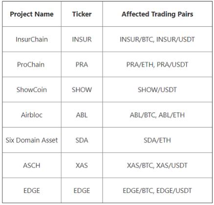 OKEx удалит семь крипто-активов со своей платформы