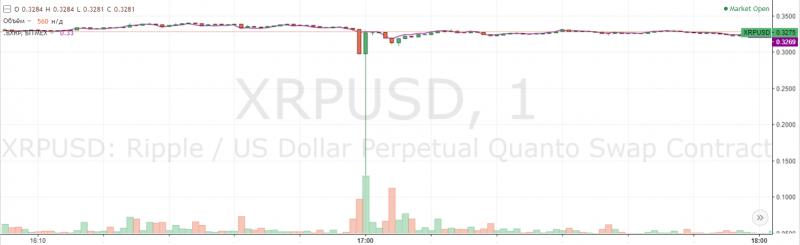 Цена XRP резко обвалилась до $0,13 на бирже BitMEX