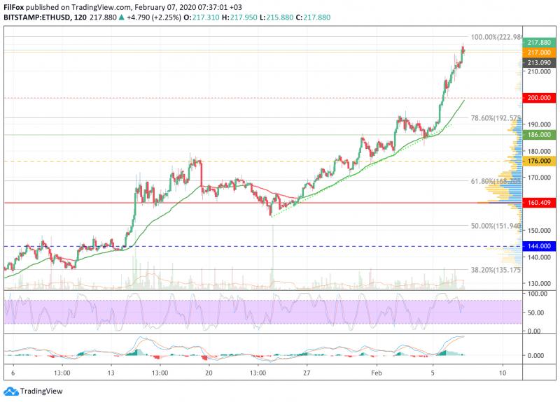 Анализ цен BTC, ETH, XRP (07.02.20)
