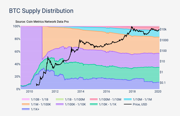 CEO Ripple: Китай контролирует блокчейн биткоина