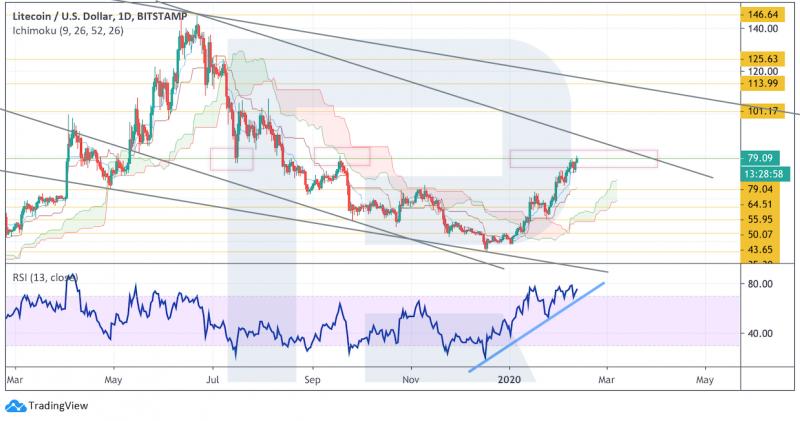 Анализ цен криптовалют: пока что у медведей мало шансов