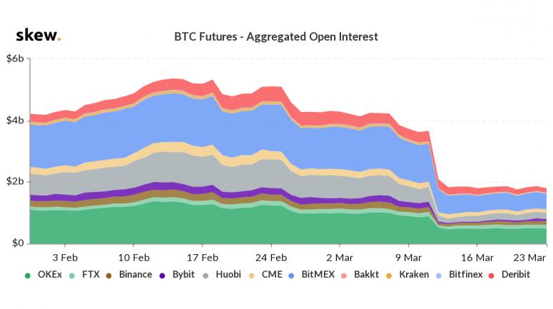 Сумма открытых позиций на BitMEX упала до 18 месячного минимума