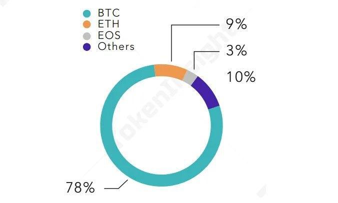 TokenInsight заявили о рекордном росте объема торгов криптодеривативами
