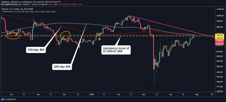 Преодолеет ли биткоин отметку в $8 000 или откатится вниз?