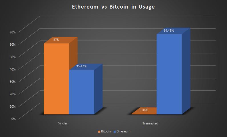Что показал анализ 10 000 крупнейших кошельков Ethereum?