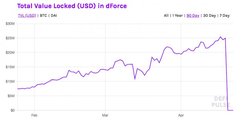 Почему хакер dForce решил вернуть украденные $25 млн?