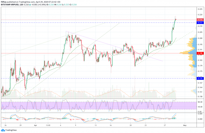 Анализ цен BTC, ETH, XRP (29.04.20)