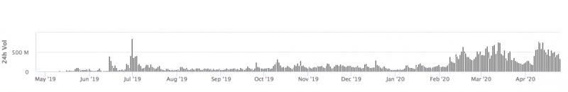Как объяснить невероятный рост монеты LINK?