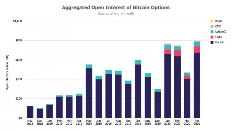Как работают биткоин-опционы?