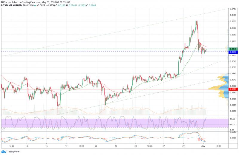 Анализ цен BTC, ETH, XRP (01.05.20)
