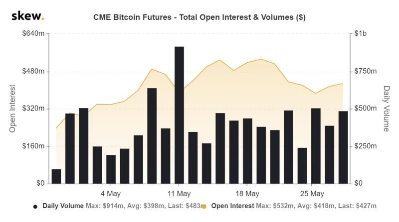 Объём торгов биткоин-опционами на Чикагской товарной бирже побил исторический рекорд