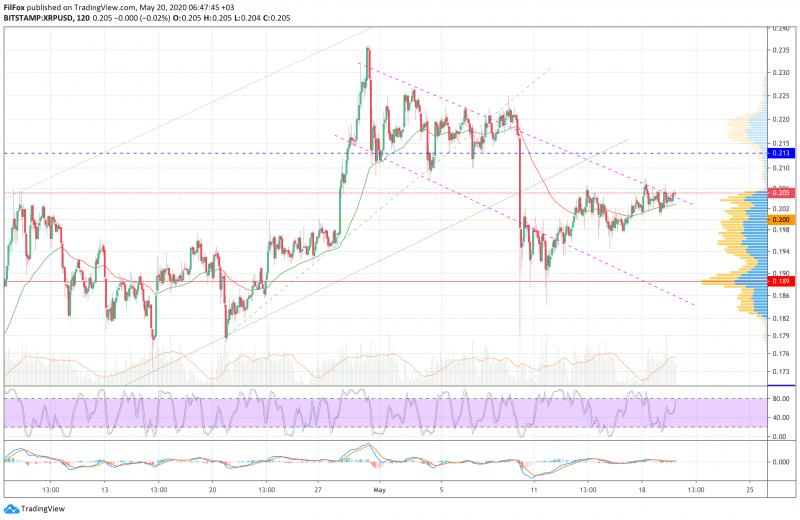 Анализ цен BTC, ETH, XRP (20.05.20)