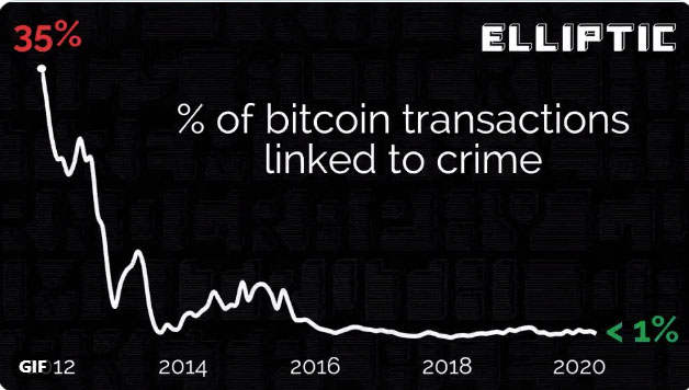 Исследование: Менее 1% транзакций биткоина связано с криминалом