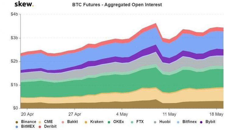На бирже Deribit сумма открытых позиций в биткоин-опционах достигла $1 млрд
