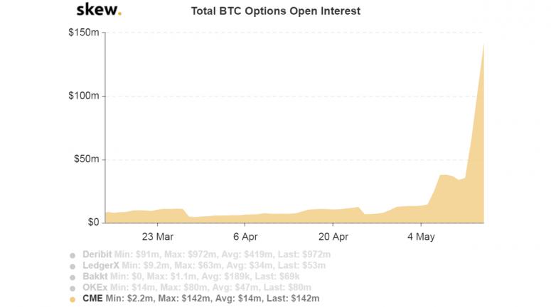 CME фиксирует рекордный интерес к биткоин-опционам на своей платформе