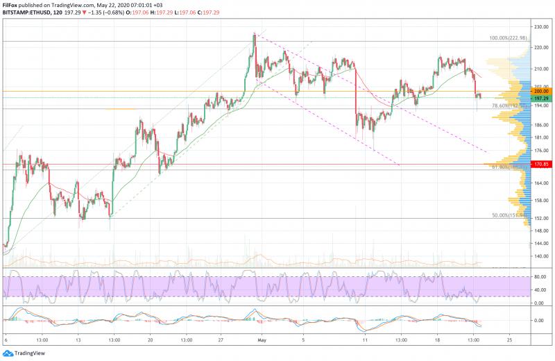Анализ цен BTC, ETH, XRP (22.05.20)