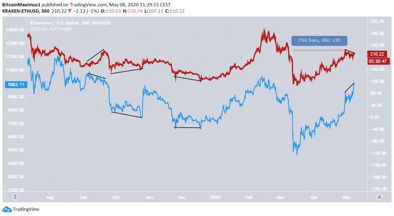 Перспективы дальнейшего движения цены Ethereum