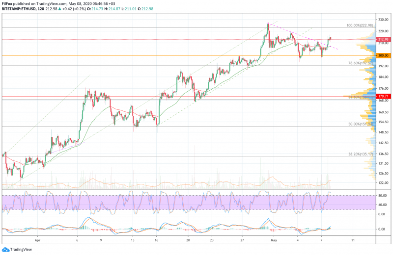 Анализ цен BTC, ETH, XRP (08.05.20)