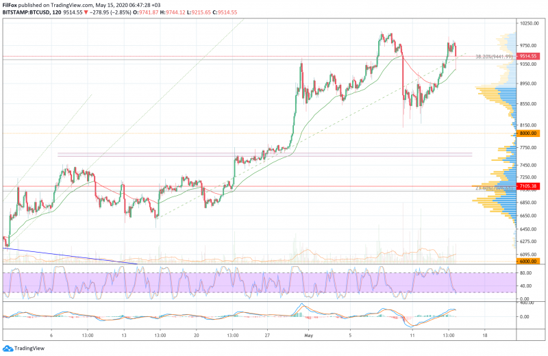 Анализ цен BTC, ETH, XRP (15.05.20)
