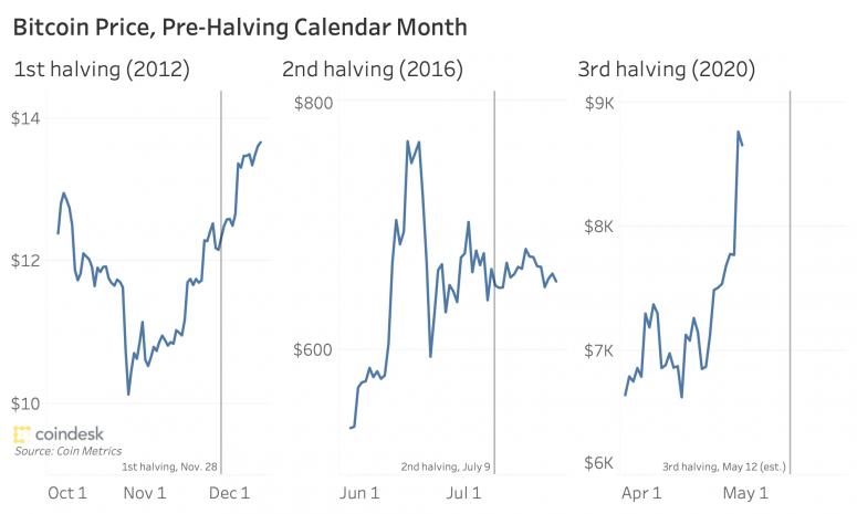 Почему цена биткоина может упасть после халвинга?