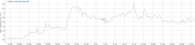 За прошедший месяц комиссии в сети биткоина подскочили на 1126%