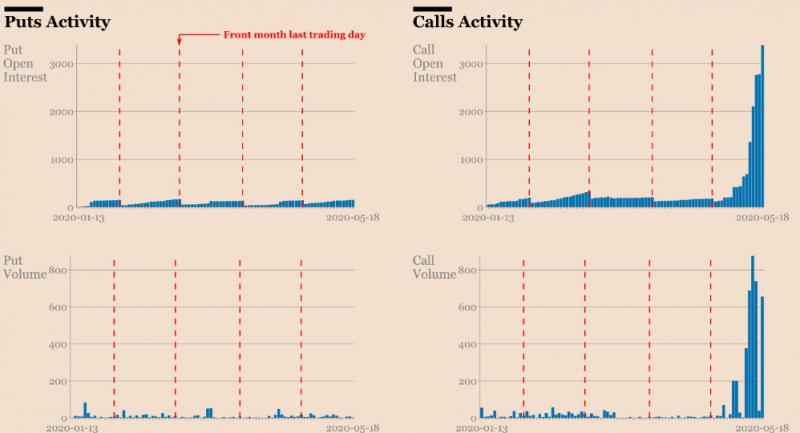 Только 9% участников рынка опционов верят в рост биткоина выше $20 000 в этом году