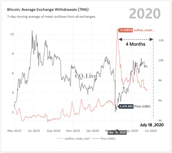 CEO CryptoQuant рассказал, когда ждать ралли биткоина