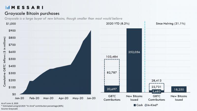 Аналитик подсчитал, что Grayscale покупает меньше криптовалюты, чем многие думают