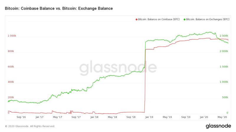 Пользователи Coinbase вывели рекордное количество BTC из-за сбоев в работе биржи