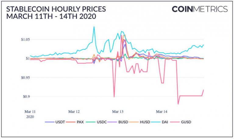 Впервые за всё время стейблкоины обошли биткоин по объему передаваемой стоимости