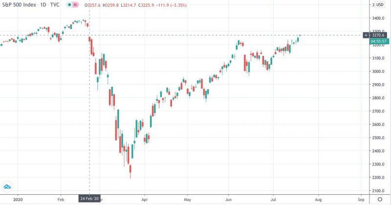 Сегодняшний рост биткоина совпал с ростом индекса S&P 500