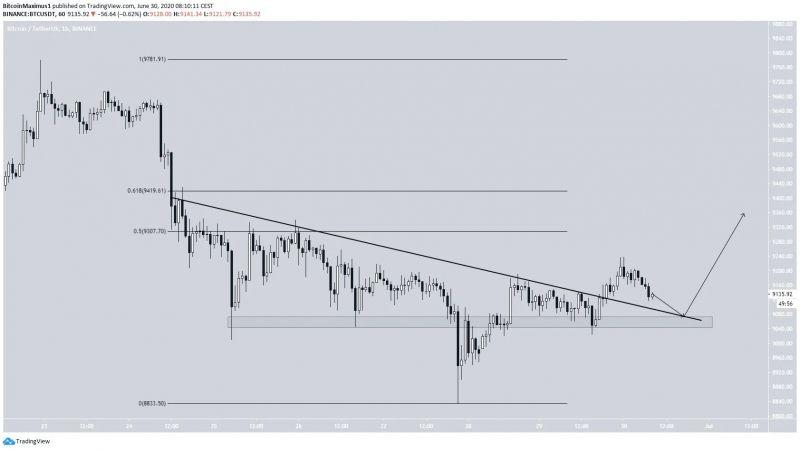 После кратковременного отскока биткоин ждет падение