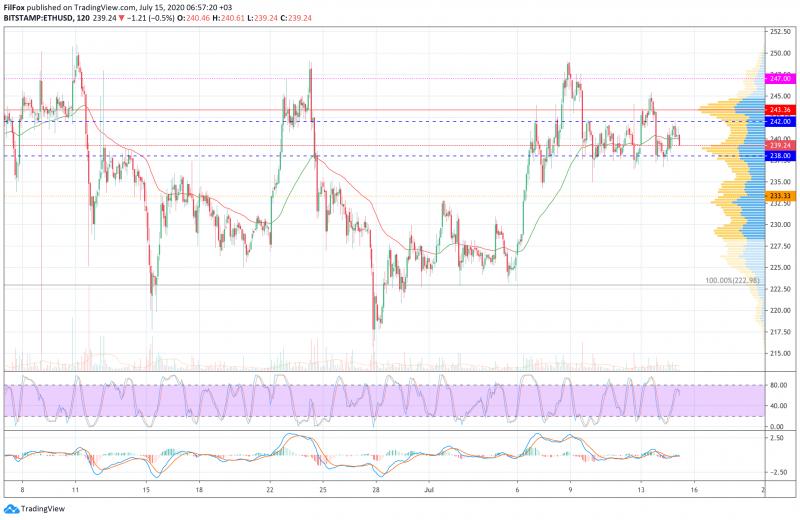 Анализ цен BTC, ETH, XRP (15.07.20)
