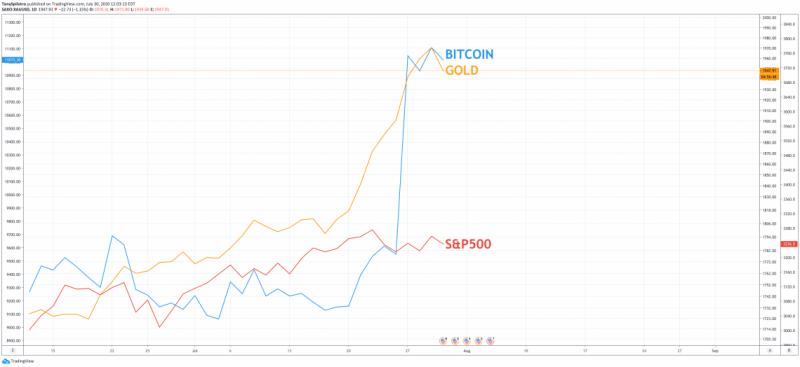Glassnode: Долгосрочные биткоин-инвесторы ждут новых высот для продажи своих активов