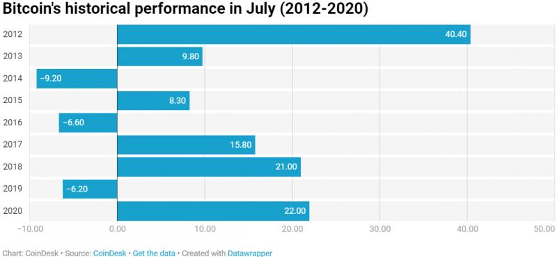 Омкар Годбоул: Июль вероятно станет лучшим годом для биткоина за 8 лет