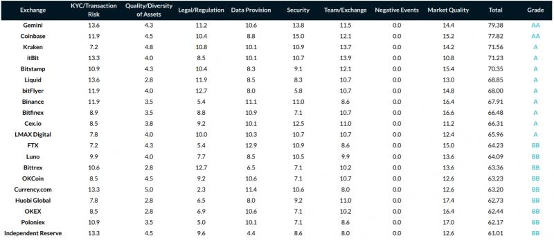 Биржа Gemini заняла первое место в рейтинге CryptoCompare
