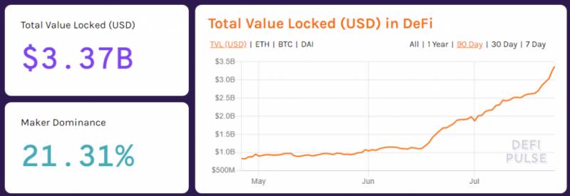 После анонса листинга на Binance цена Maker подскочила почти на 20%