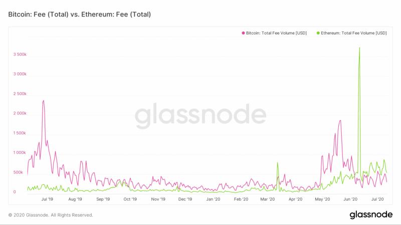 Ethereum лидирует по росту активных адресов
