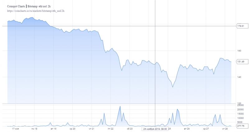 Достигнет ли Ethereum уровня $160 в ближайшее время?