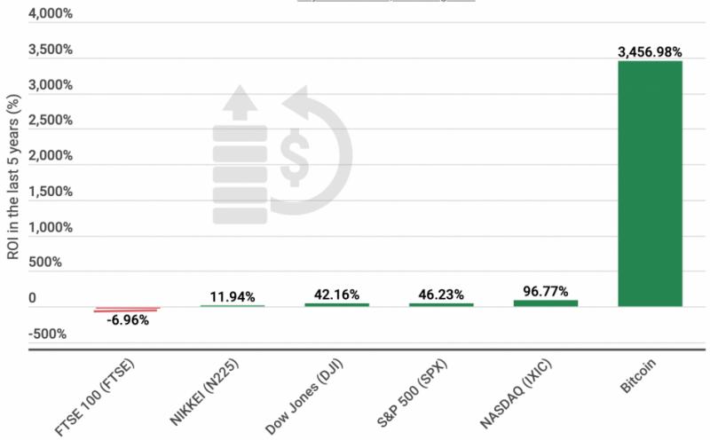 Инвестиции в биткоин превысили доходность ведущих фондовых индексов в 70 раз