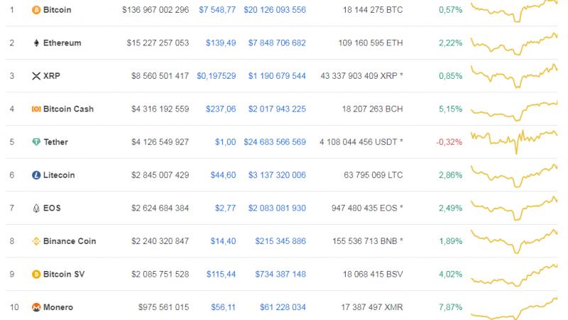 Monero вошел в топ-10 криптовалют