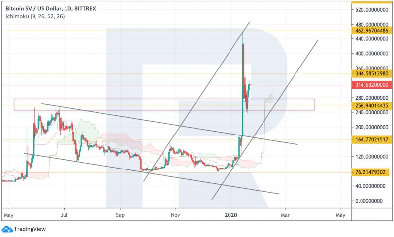 Анализ цен криптовалют: коррекция даст шанс снова войти в рынок