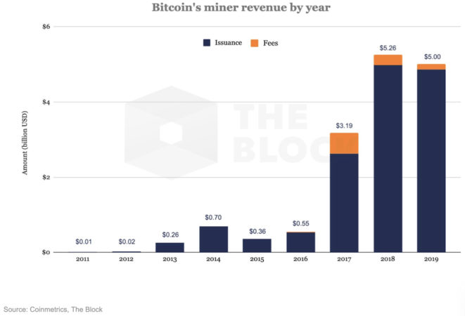Предполагаемый доход биткоин-майнеров за прошлый год составил около $5 млрд