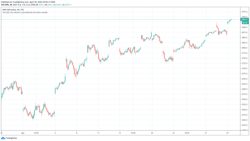 Биткоин сегодня обошел S&P 500 впервые после мартовского падения рынков