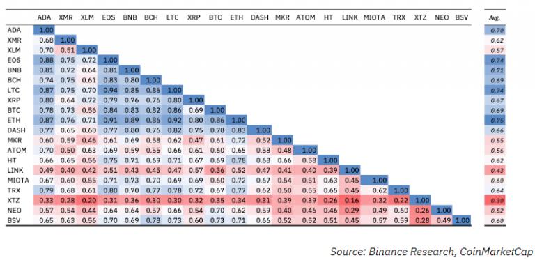 Binance Research: Ethereum показывает самую высокую корреляцию с криптовалютным рынком