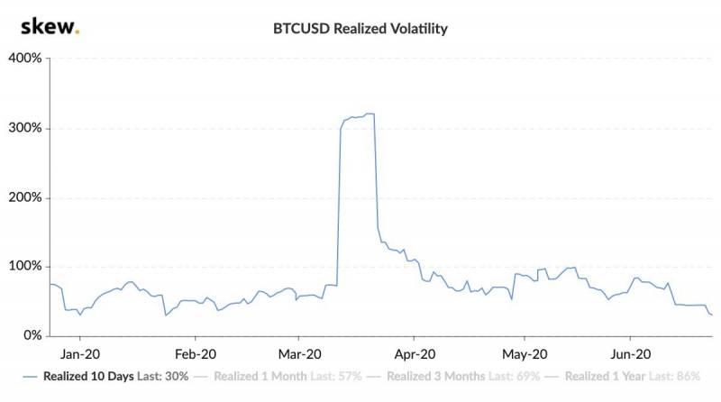 Почему цена биткоина упала ниже $9000?