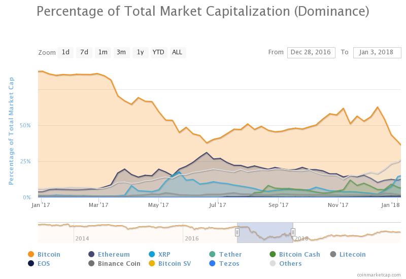 Все взлеты и падения: Что произошло с криптовалютным рынком после 2017 года
