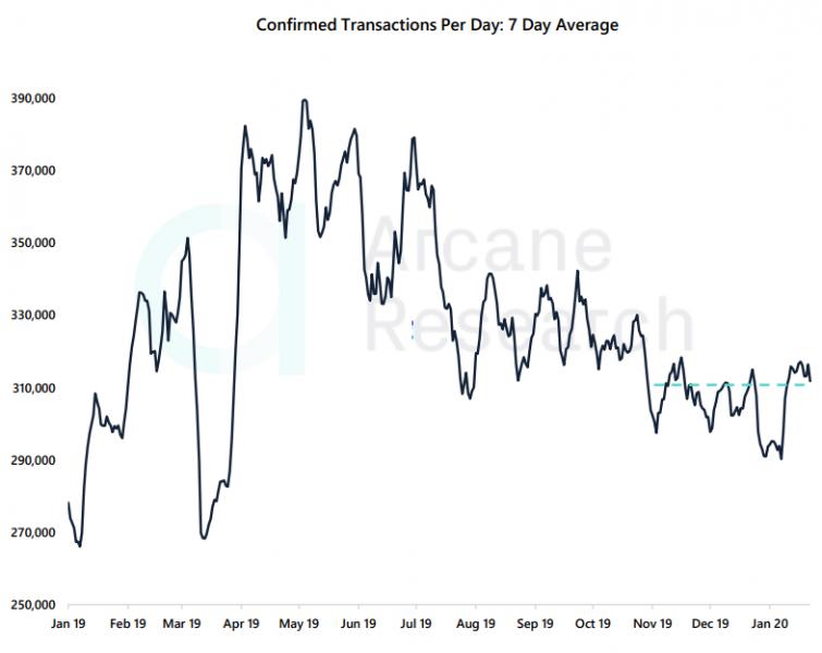 Отчет: объемы торгов падают, но волатильность биткоина растет