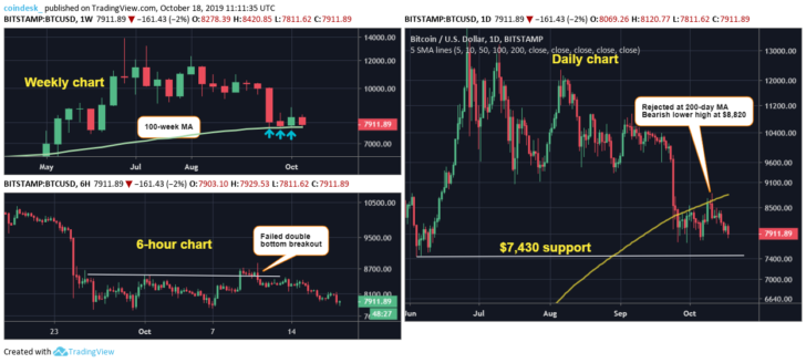 Мнение: перед возобновлением роста биткоин посетит отметку $7430